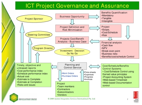 si2 ict project governance and assurance slide