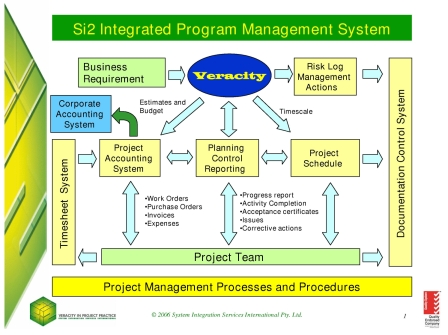 a project management and control system for capital projects