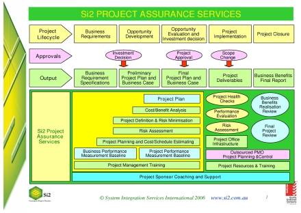 si2 project assurance services slide